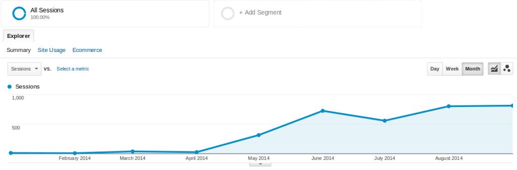 Search Traffic Statistics