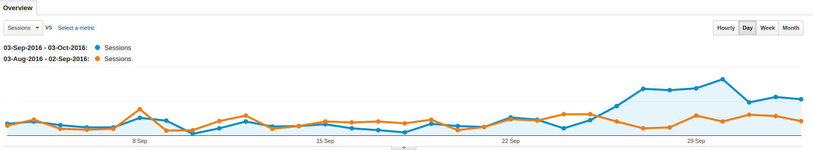 traffic boost using seo and email marketing