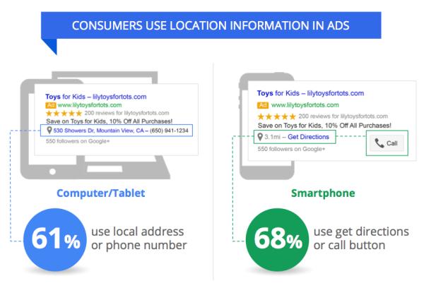 local consumer-optimisation