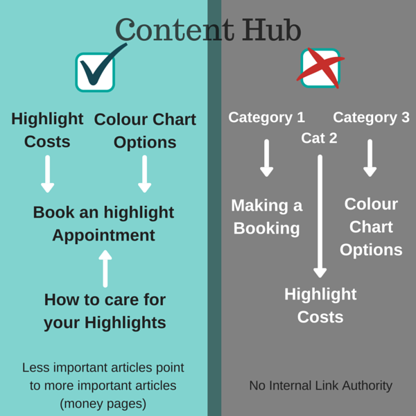Content Marketing for hair Studio