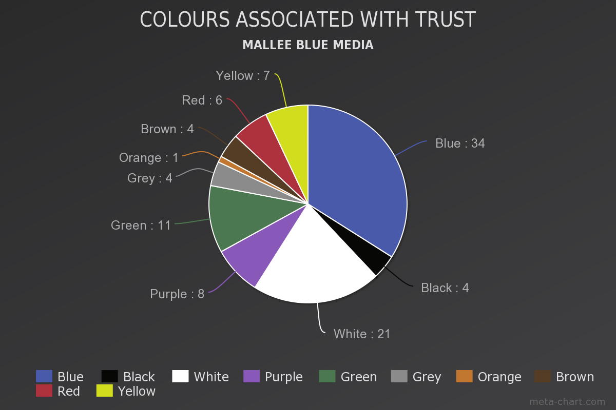 colours in web design associated with trust