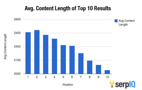 long-form-posts-and-content-length