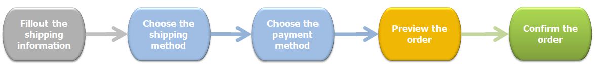 checkout-process in web design